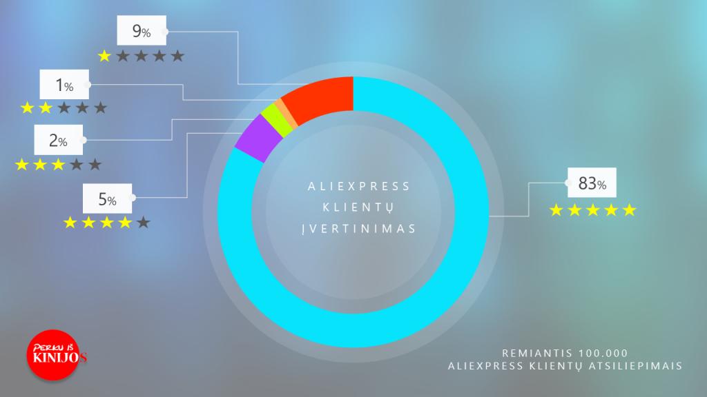 Aliexpress klientų įvertinimas