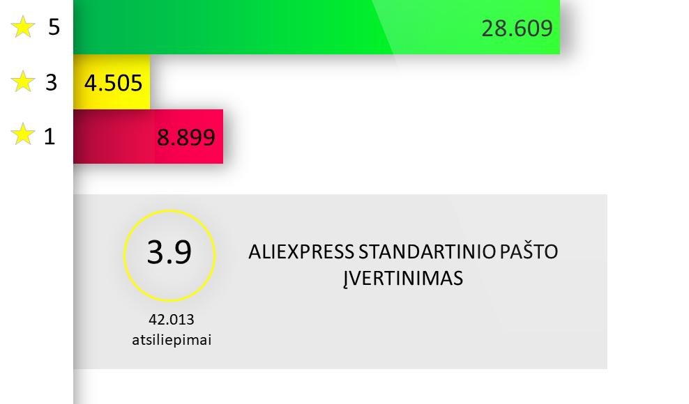 Aliexpress Standard Shipping siuntų pristatymo laikas
