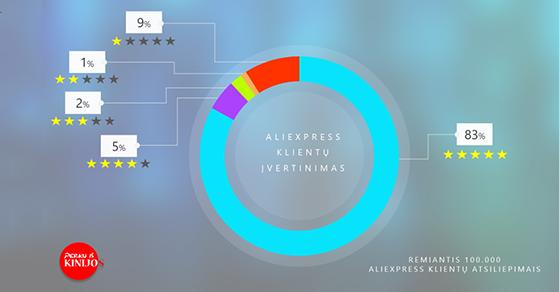 Aliexpress atsiliepimai - ką apie Aliexpress mano 100.000 klientų